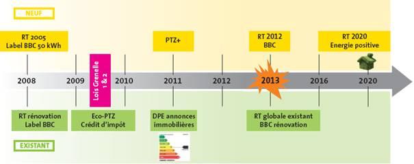 calendrier-permisdeconstruire-rt-2012